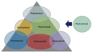 TALENTO-SARACHO-POLINOMIOS